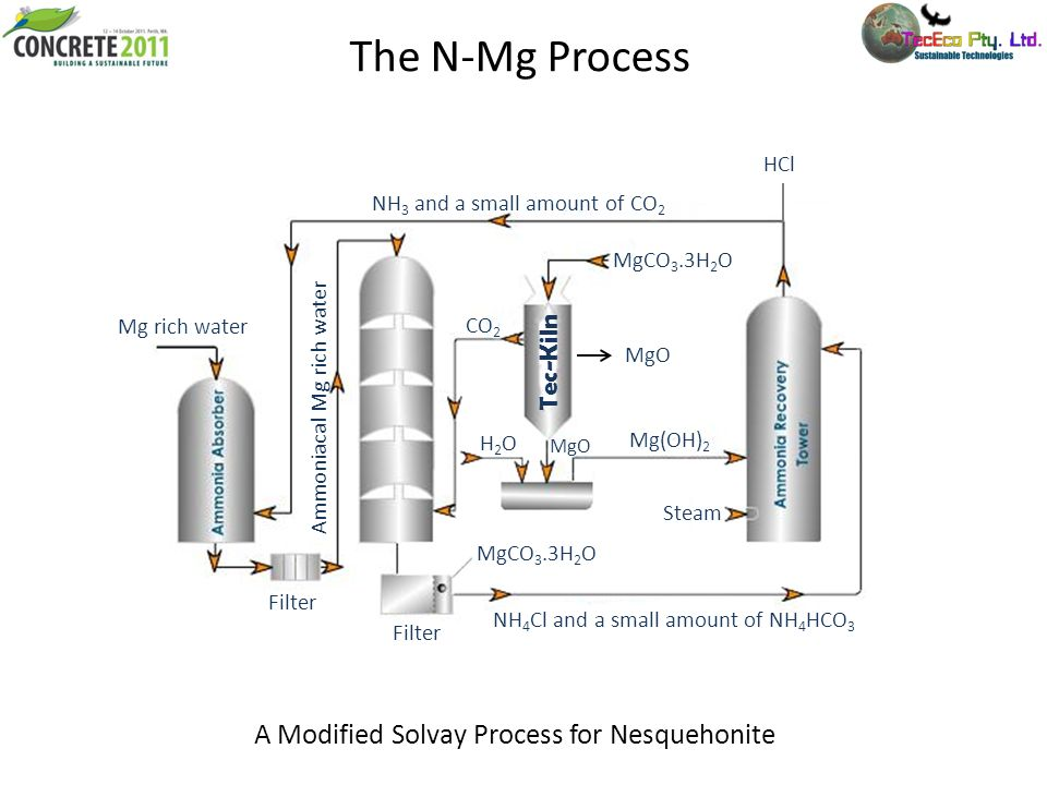 The N-Mg Process A Modified Solvay Process for Nesquehonite Tec-Kiln