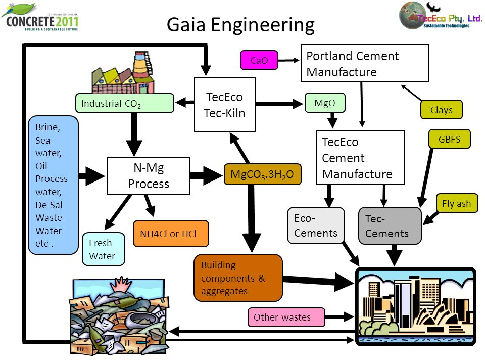 Gaia Engineering NH4Cl or HCl Portland Cement Manufacture