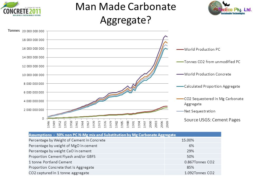 Man Made Carbonate Aggregate