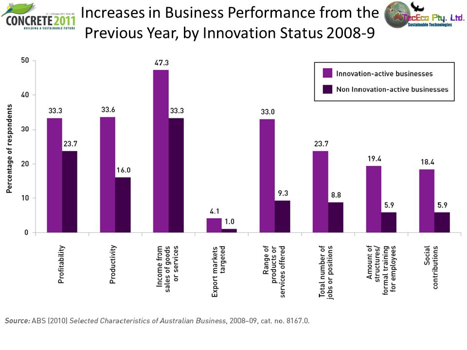 Increases in Business Performance from the Previous Year, by Innovation Status 2008-9