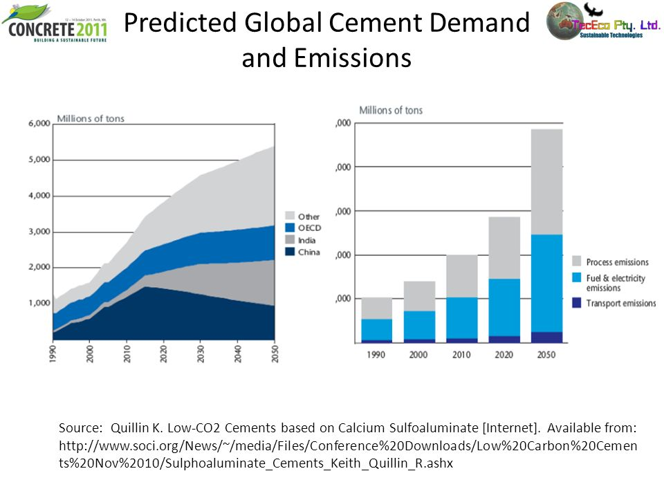 Predicted Global Cement Demand and Emissions