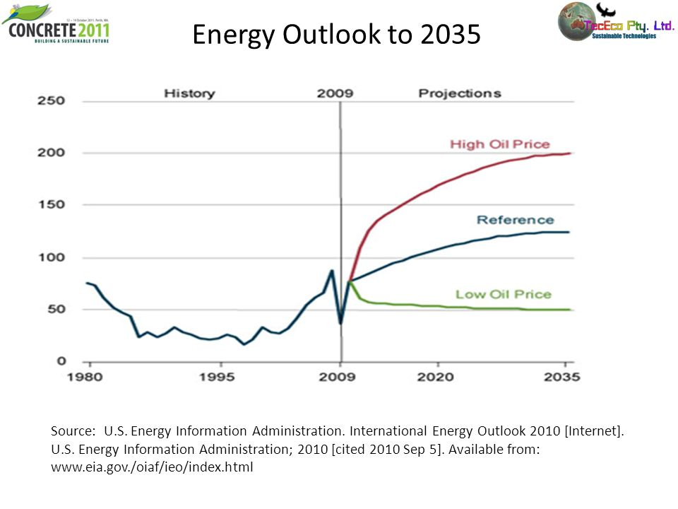 Energy Outlook to 2035