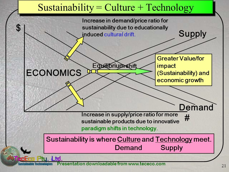 Sustainability = Culture + Technology