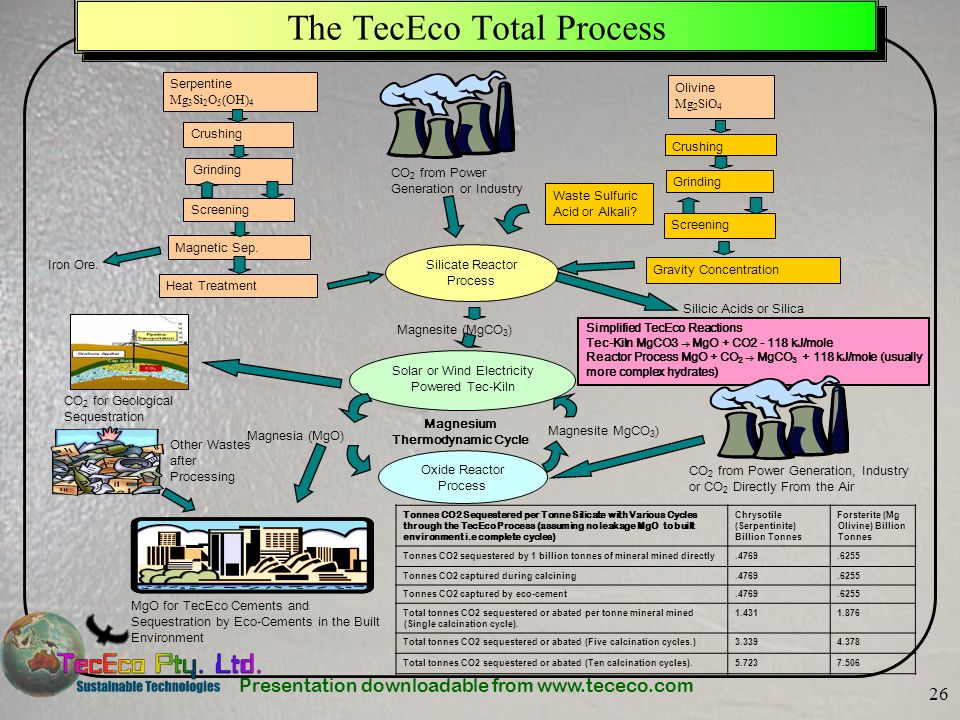 The TecEco Total Process