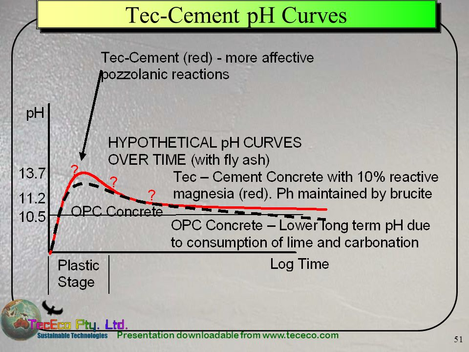 Tec-Cement pH Curves