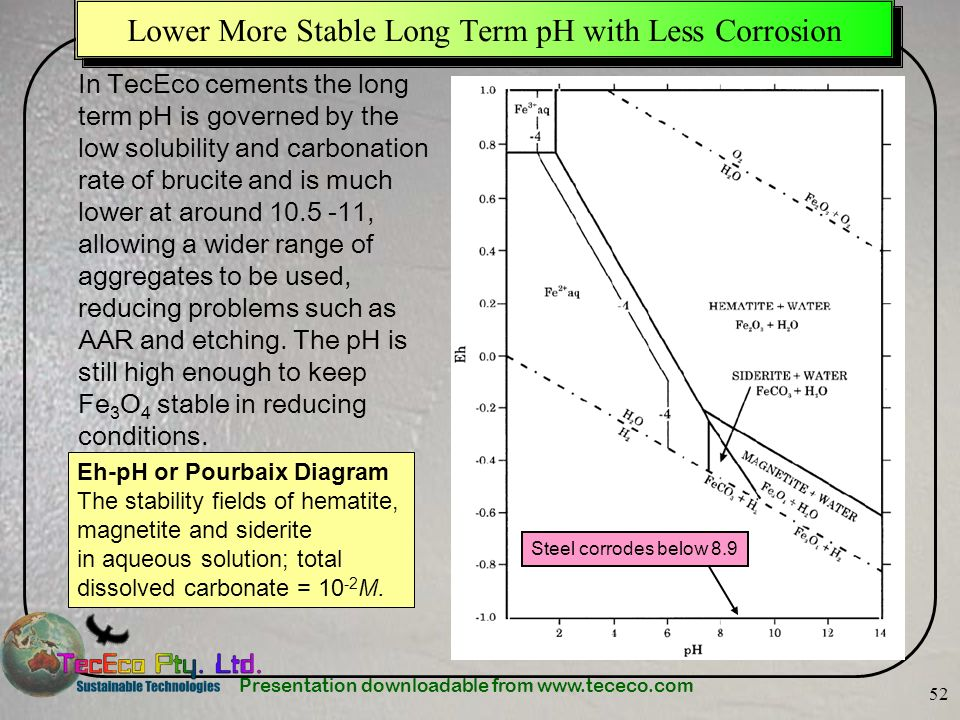Lower More Stable Long Term pH with Less Corrosion