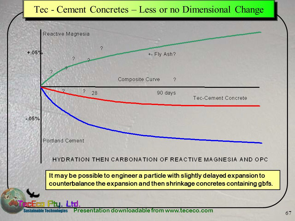 Tec - Cement Concretes – Less or no Dimensional Change