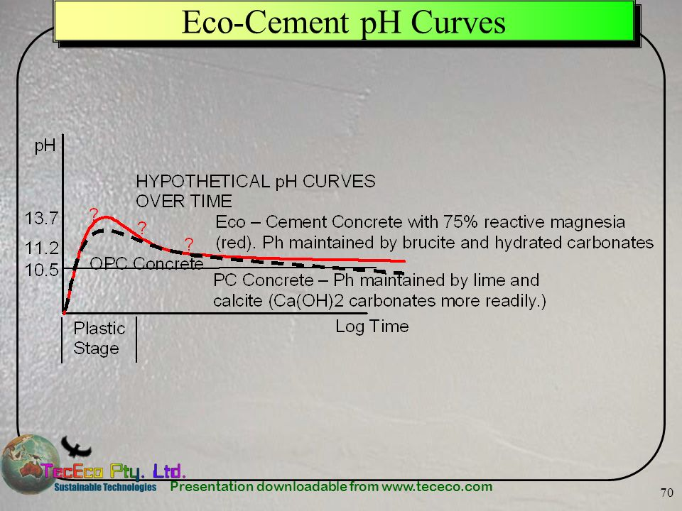 Eco-Cement pH Curves
