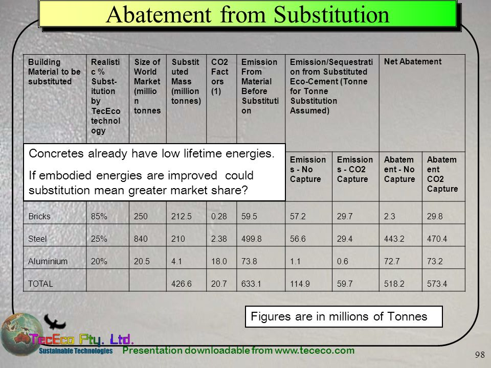 Abatement from Substitution
