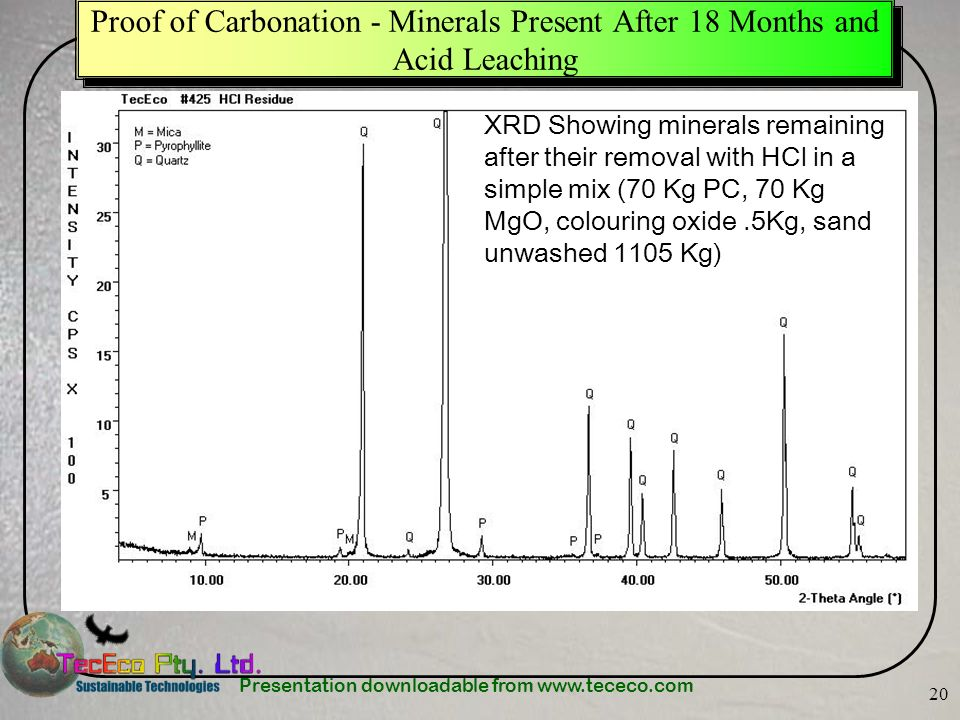 Proof of Carbonation - Minerals Present After 18 Months and Acid Leaching