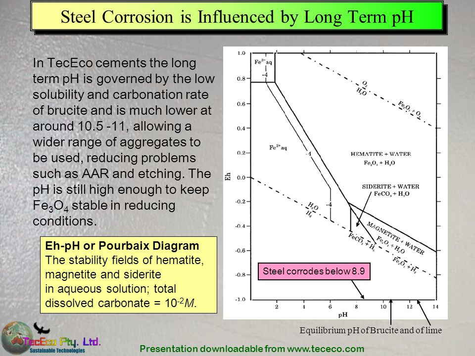 Steel Corrosion is Influenced by Long Term pH