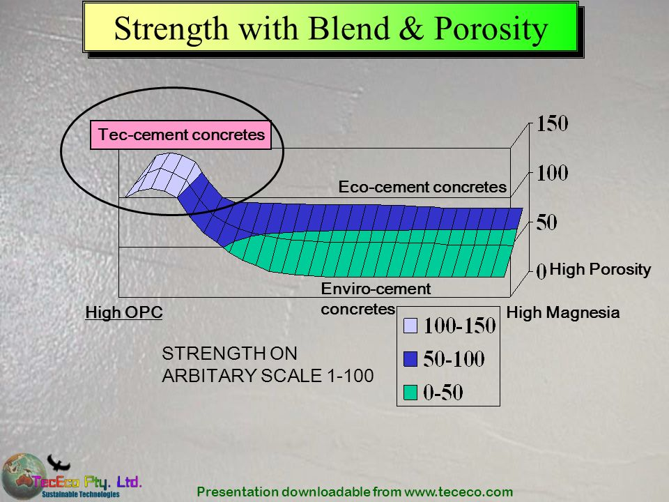 Strength with Blend & Porosity