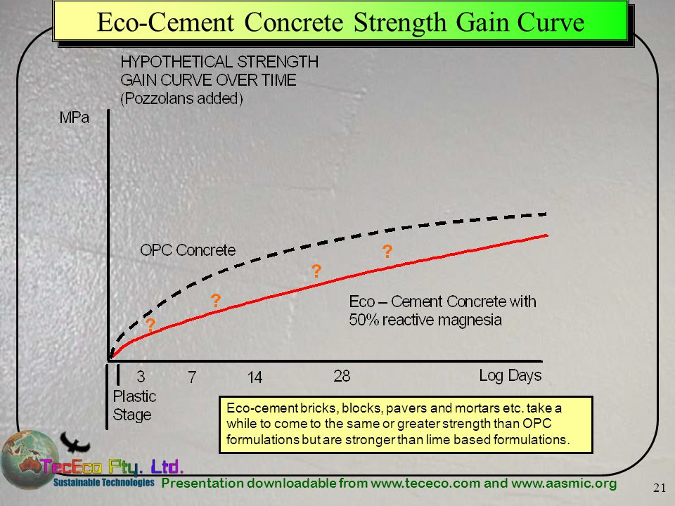 Eco-Cement Concrete Strength Gain Curve