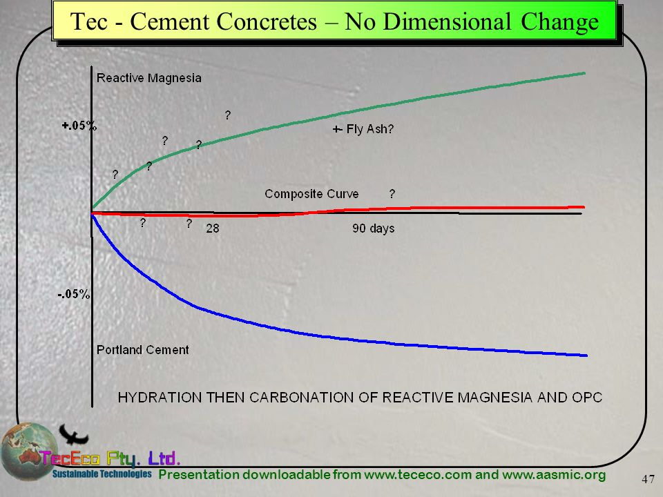Tec - Cement Concretes – No Dimensional Change