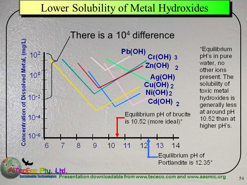 Lower Solubility of Metal Hydroxides