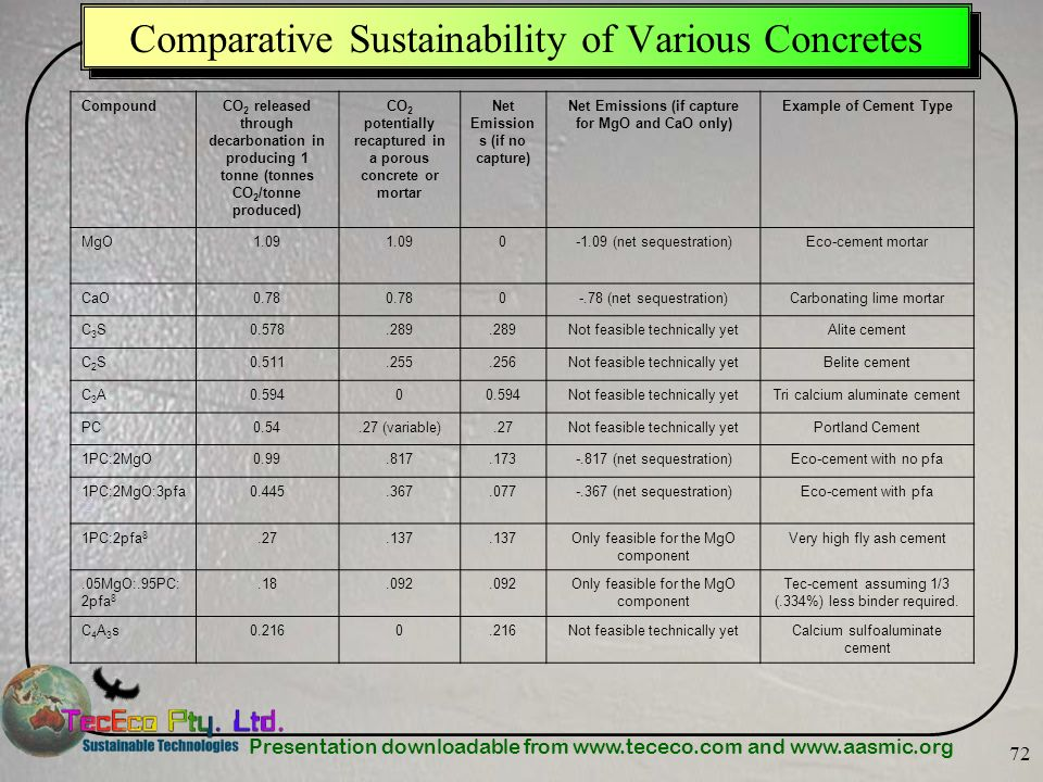 Comparative Sustainability of Various Concretes