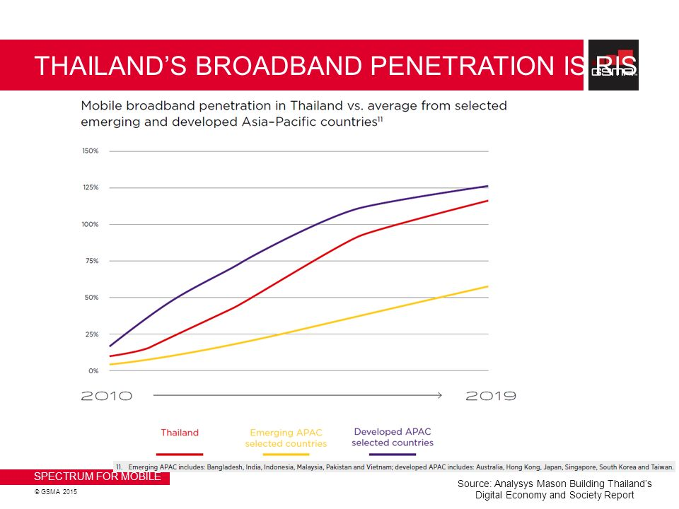 Your place broadband penetration asia 2010