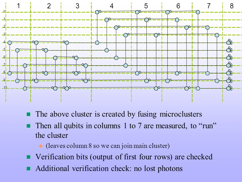 The above cluster is created by fusing microclusters