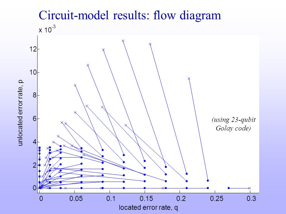 Circuit-model results: flow diagram