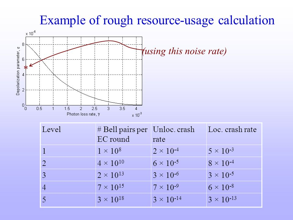 Example of rough resource-usage calculation