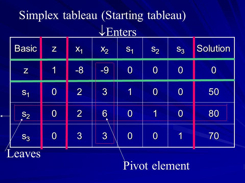 The Simplex algorithm  - ppt video online download