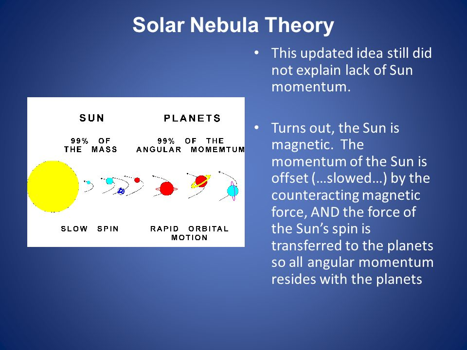 Solar Nebula Theory This updated idea still did not explain lack of Sun momentum.