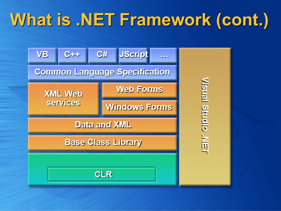 Introduction to  NET Rui Ye  - ppt video online download