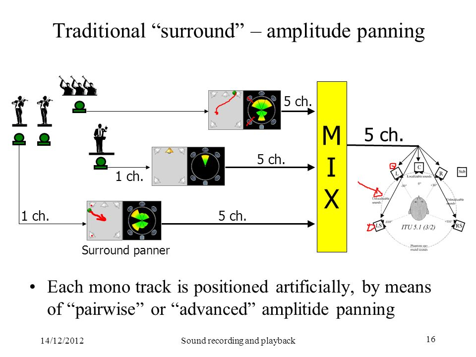 Traditional surround – amplitude panning