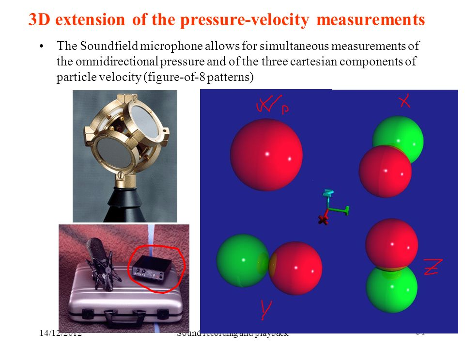 3D extension of the pressure-velocity measurements