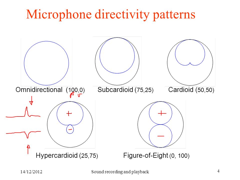 Microphone directivity patterns