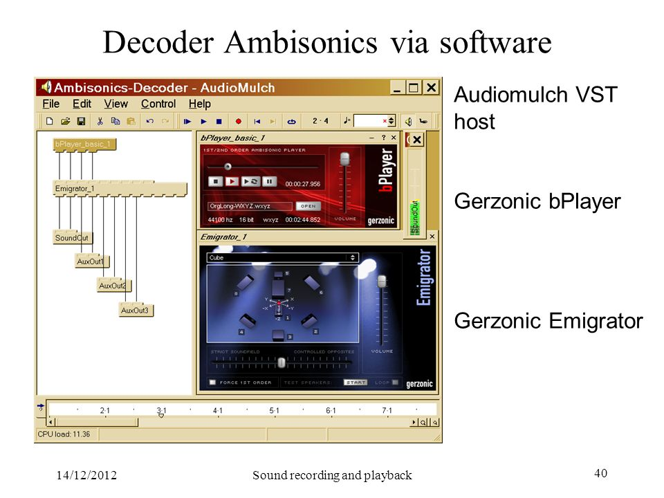 Decoder Ambisonics via software