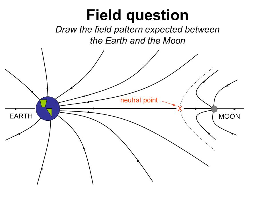 4 2 fields gravitation breithaupt pages 54 to 67 september