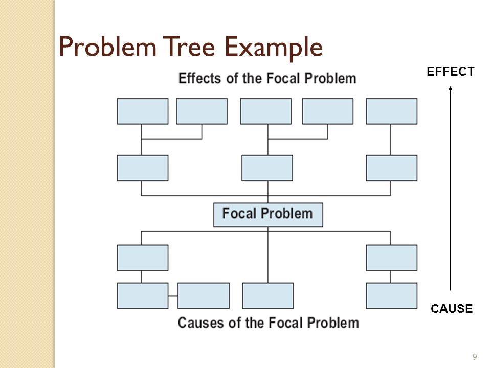 Problem Tree Example EFFECT CAUSE