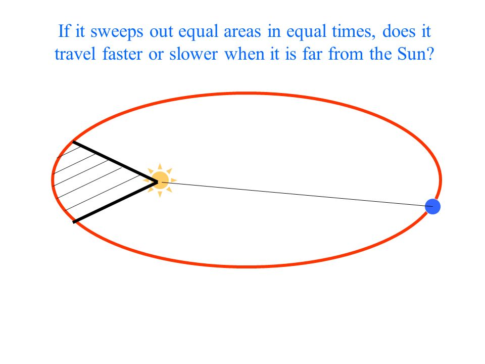 If it sweeps out equal areas in equal times, does it travel faster or slower when it is far from the Sun