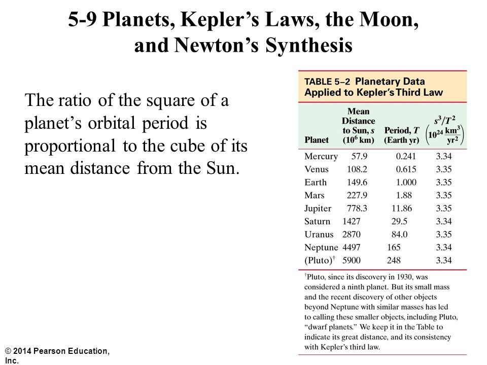 5-9 Planets, Kepler's Laws, the Moon, and Newton's Synthesis