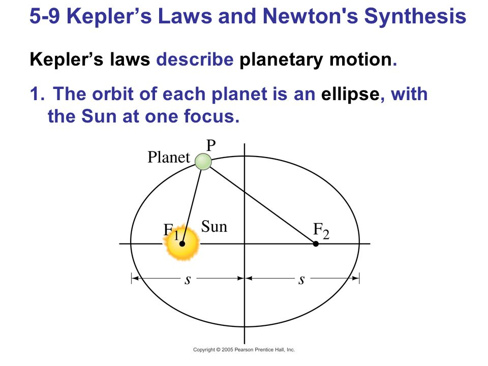 5-9 Kepler's Laws and Newton s Synthesis