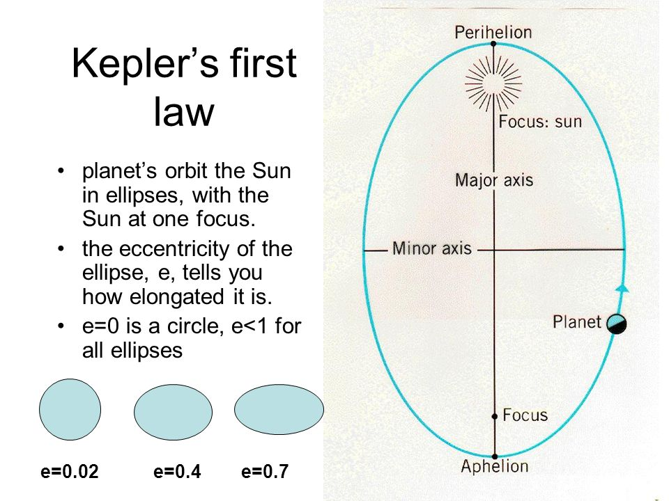 Kepler's first law planet's orbit the Sun in ellipses, with the Sun at one focus. the eccentricity of the ellipse, e, tells you how elongated it is.