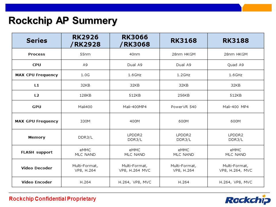 Rockchip Company Presentation July ppt video online download