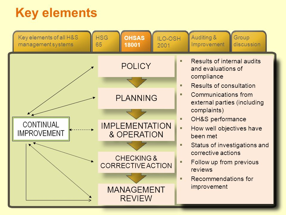 Key elements POLICY PLANNING IMPLEMENTATION & OPERATION