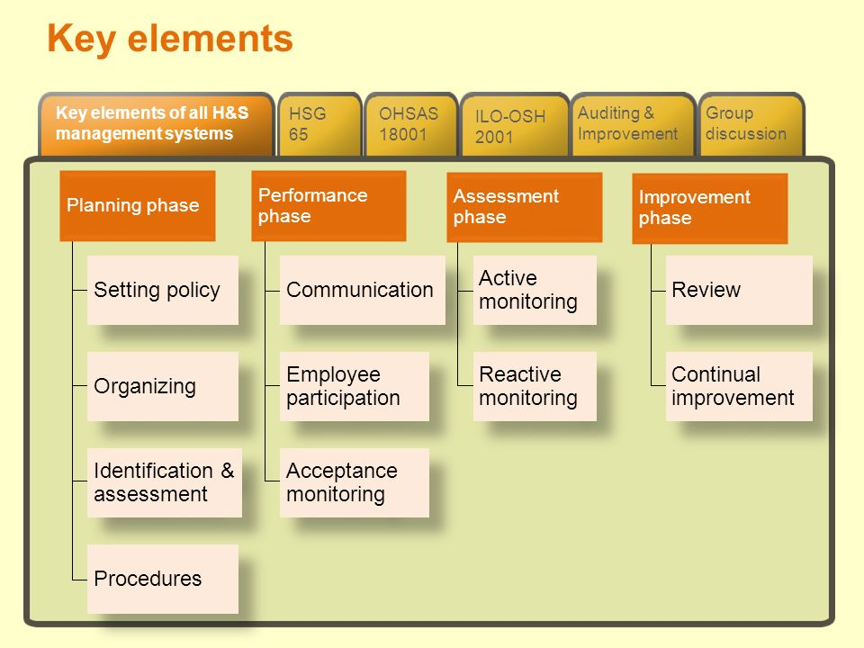 Key elements Setting policy Communication Active monitoring Review