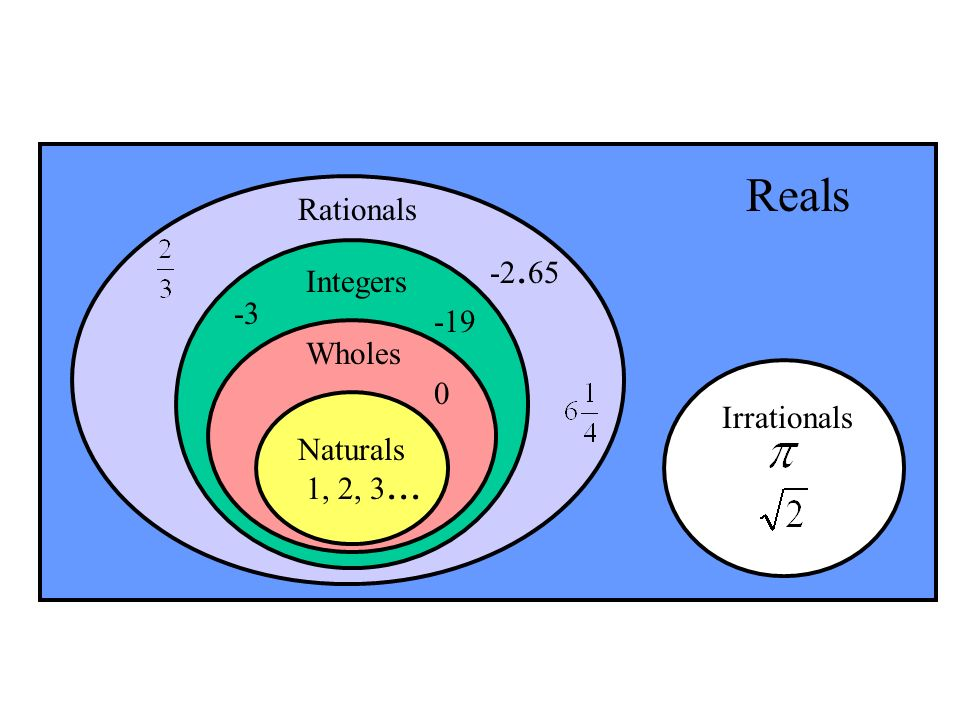 Reals Rationals Integers Wholes Irrationals Naturals