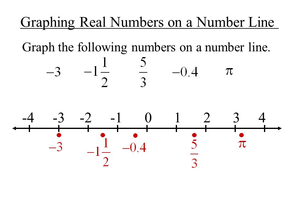 Graphing Real Numbers on a Number Line