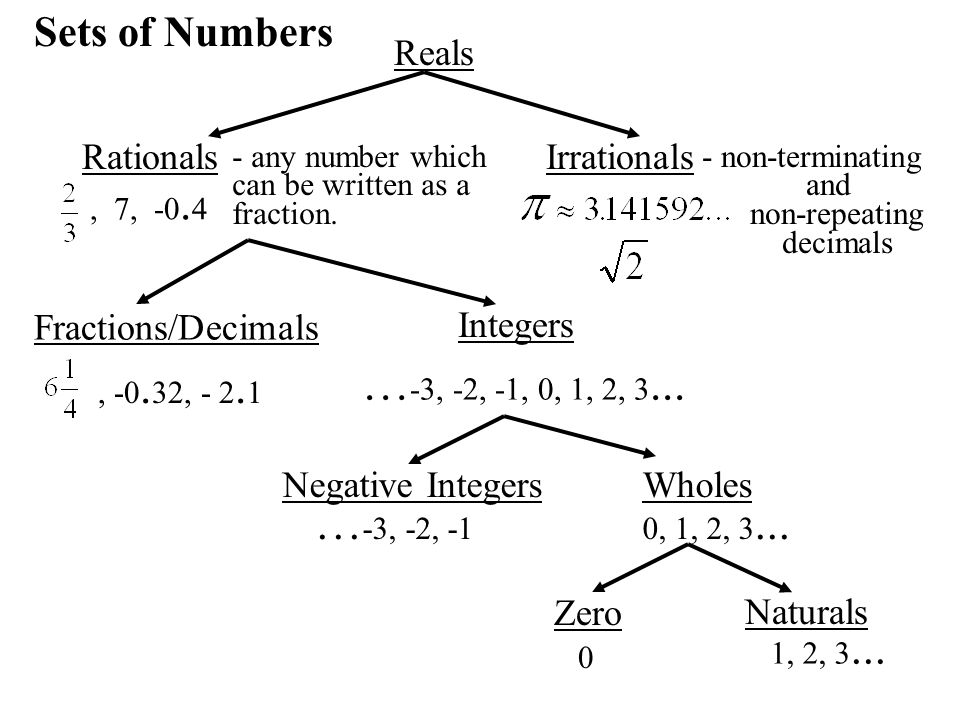 …-3, -2, -1, 0, 1, 2, 3... …-3, -2, -1 Sets of Numbers Reals Rationals