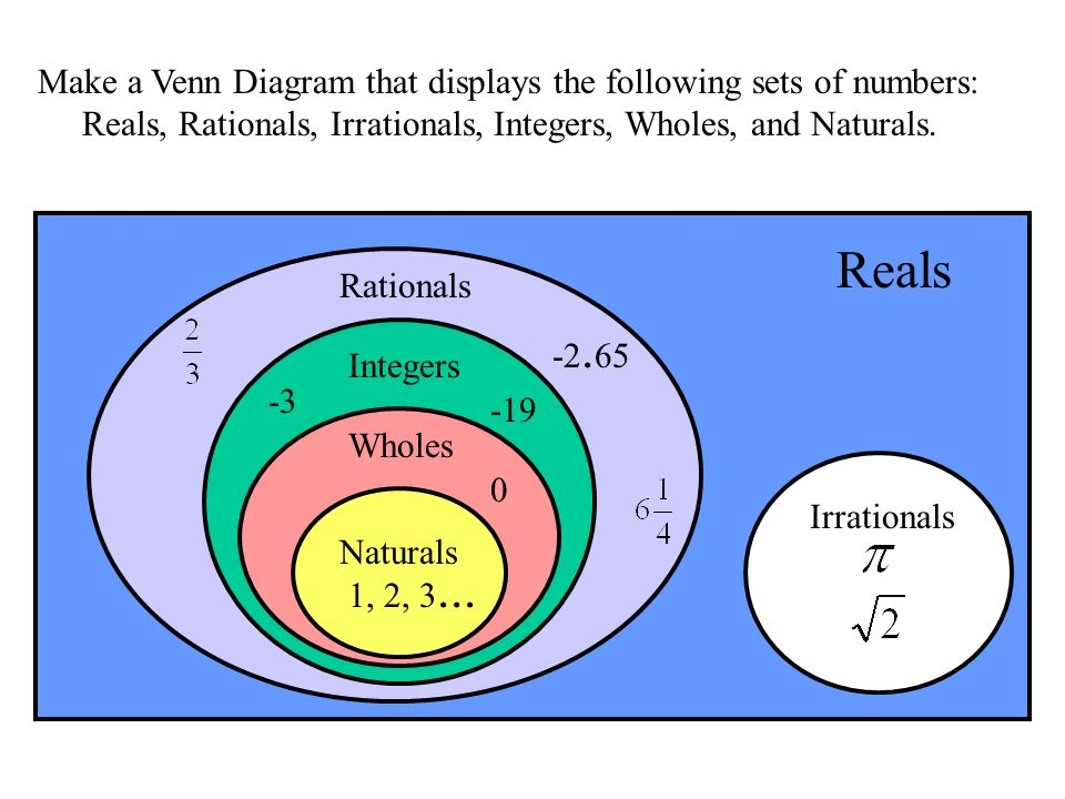 Reals Make a Venn Diagram that displays the following sets of numbers: