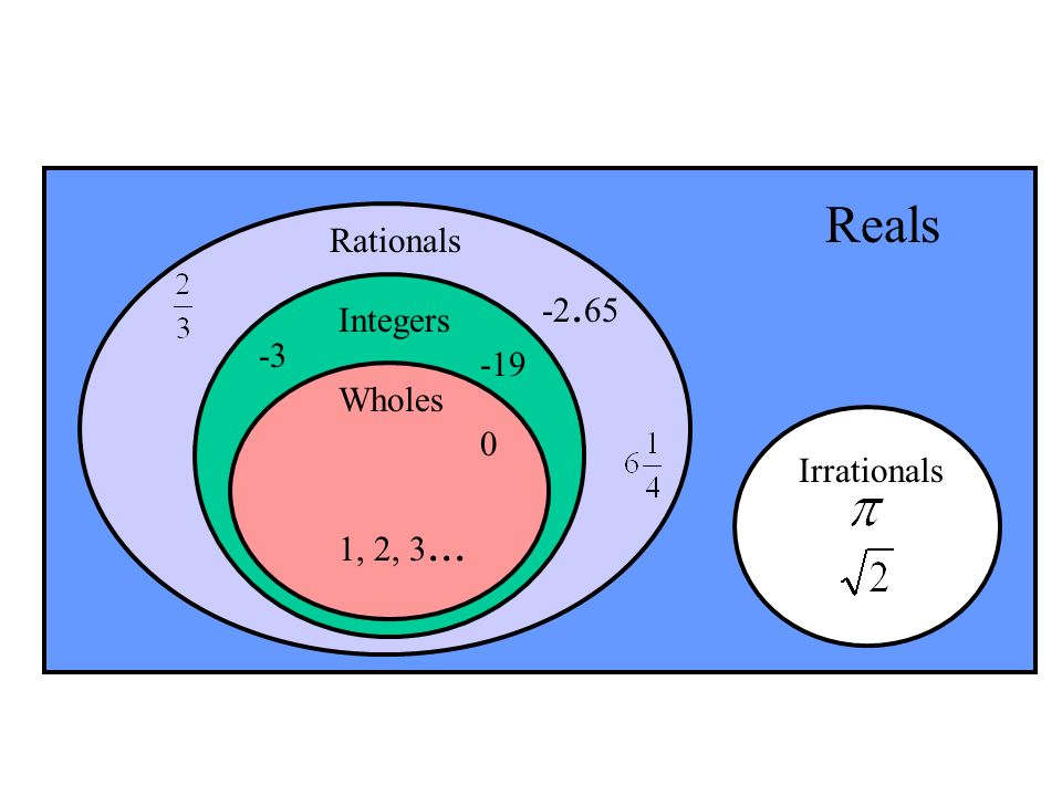 Reals Rationals Integers Wholes Irrationals 1, 2, 3...
