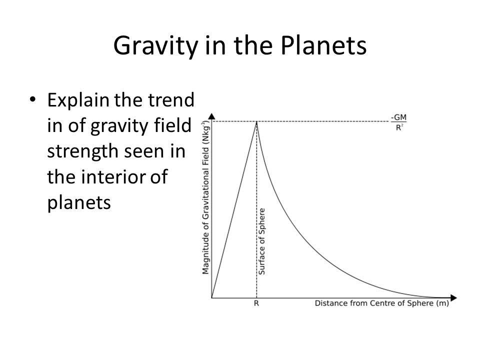 Gravity in the Planets Explain the trend in of gravity field strength seen in the interior of planets.
