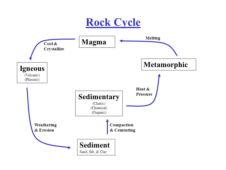 Rocks and the rock cycle ppt video online download 15 rock cycle ccuart Image collections