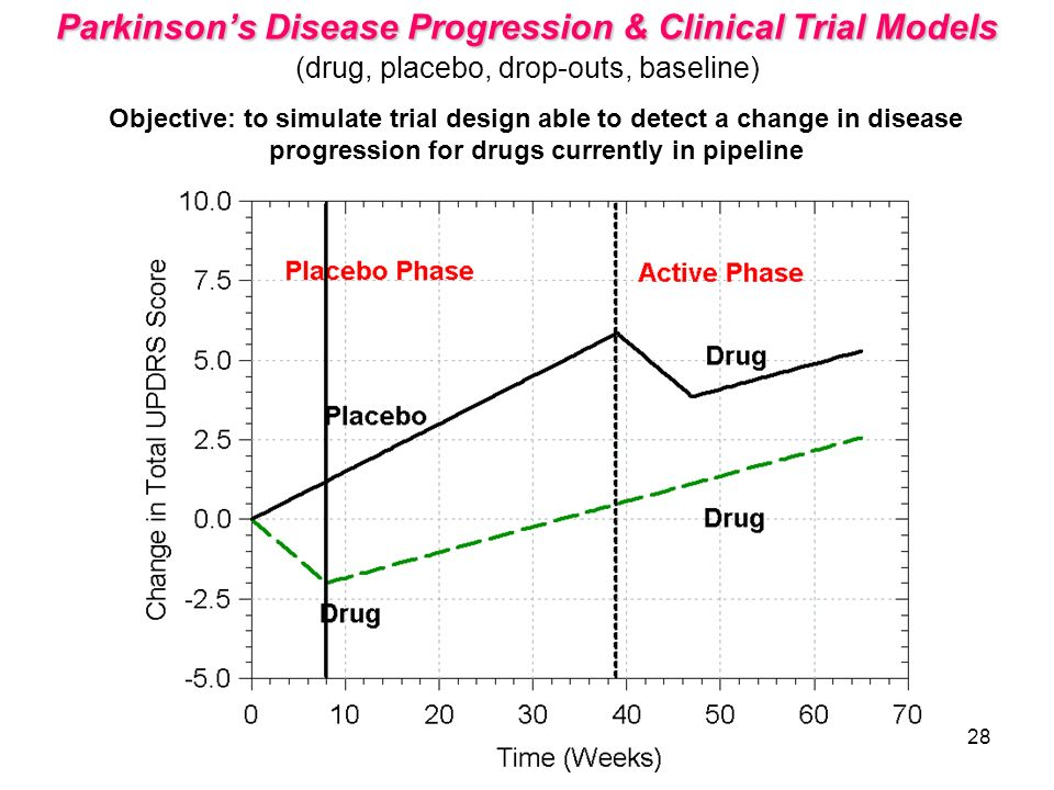 Parkinson's Disease Progression & Clinical Trial Models (drug, placebo, drop-outs, baseline)