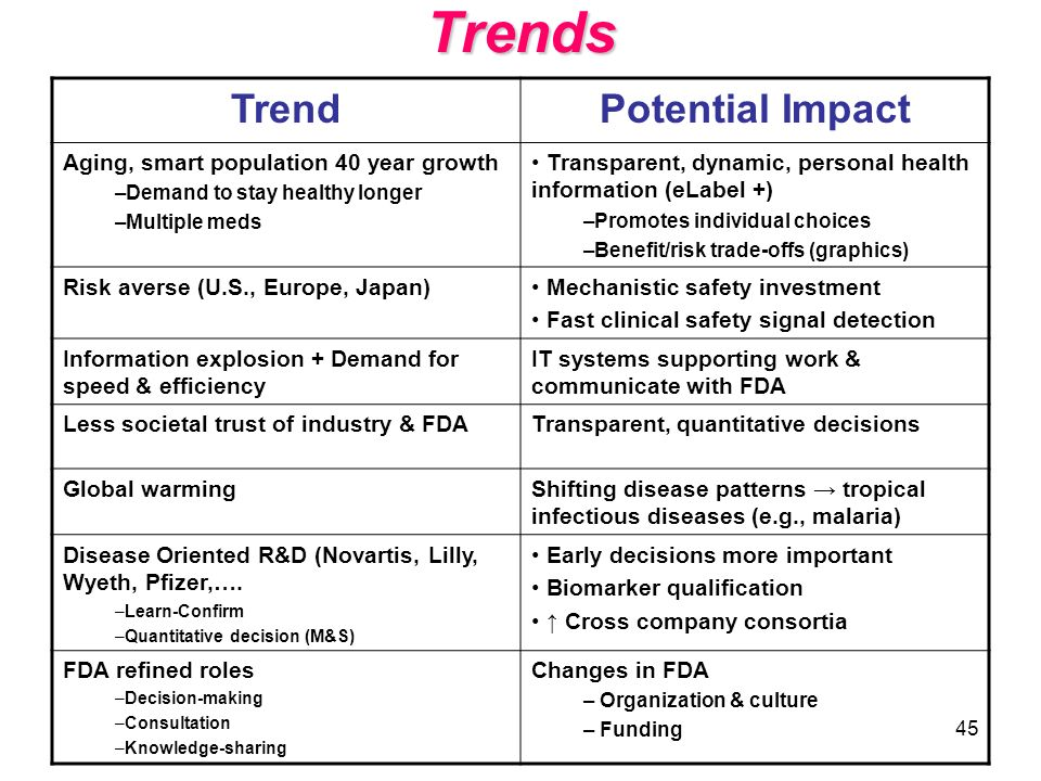 Trends Trend Potential Impact Aging, smart population 40 year growth