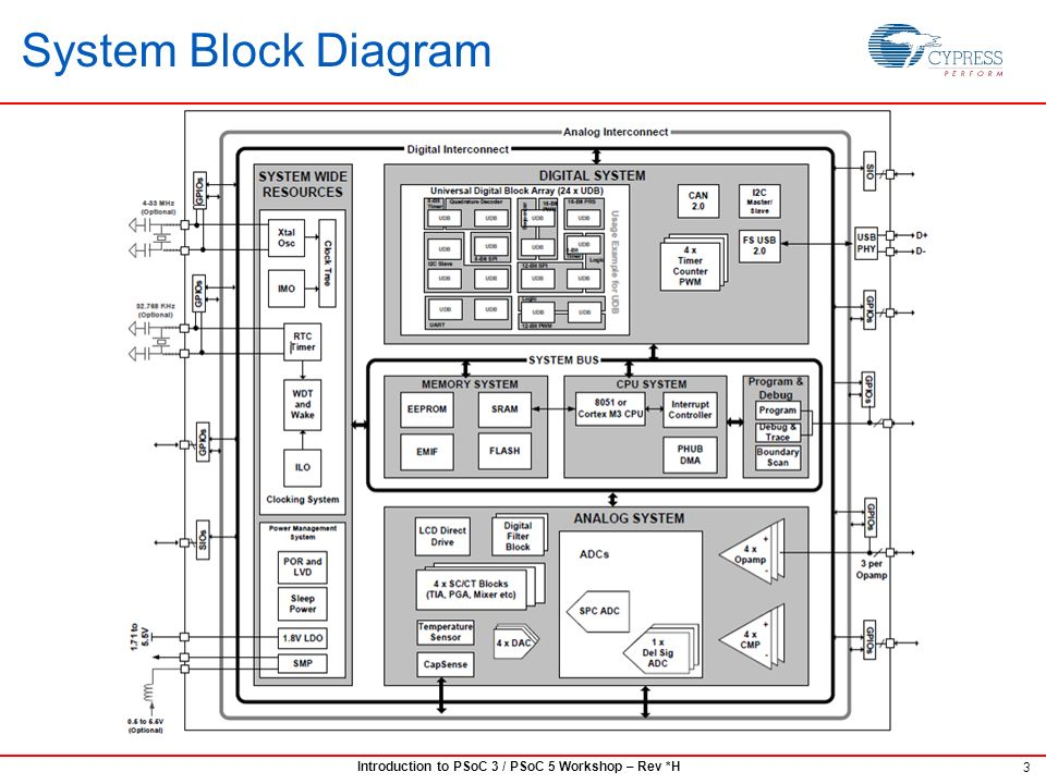 PSoC 3 / PSoC 5 102: System Resources - ppt download | Psoc 3 Block Diagram |  | SlidePlayer